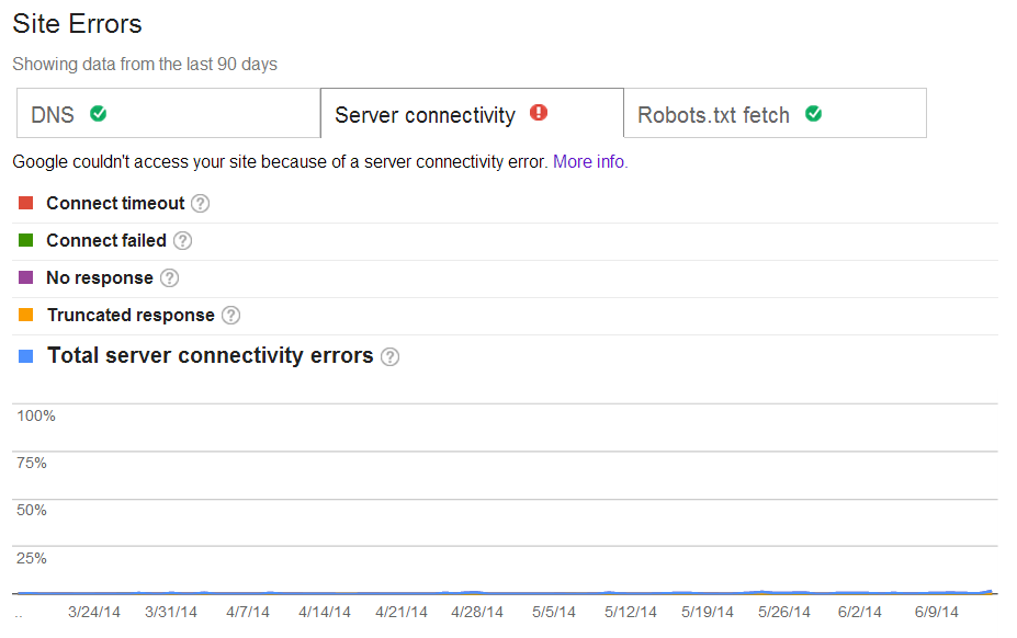 Google Webmaster Tools Site Errors