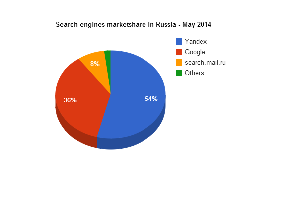 search engines market share in Russia in May 2014