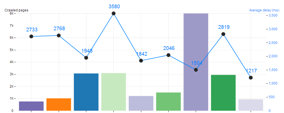 Botify logs analyzer - crawl report - performance