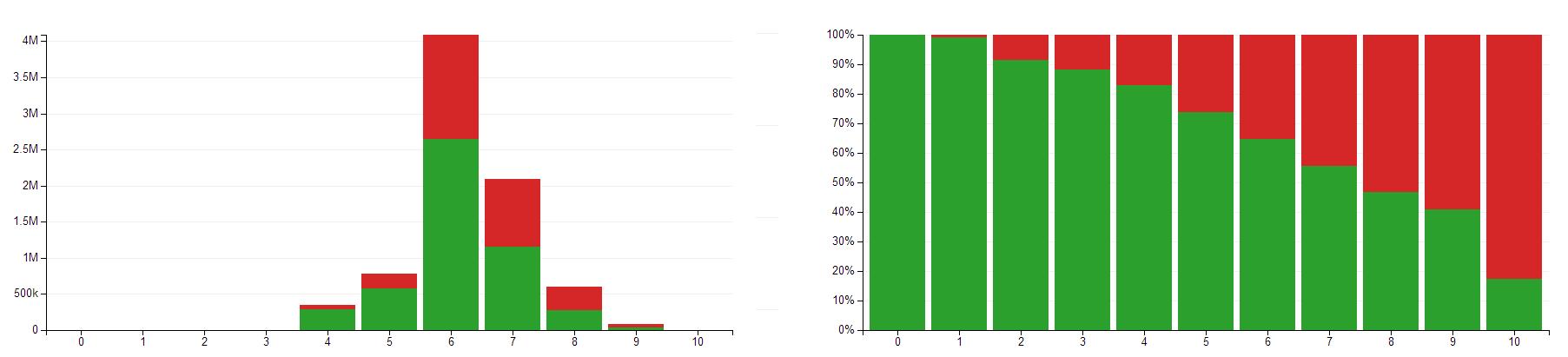 Botify Logs Analyzer crawl report - crawl ratio by depth