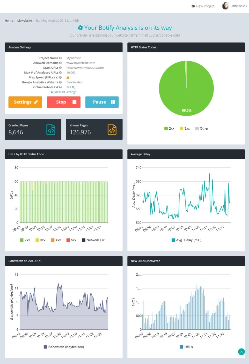 Botify Analytics crawl monitoring last 2h
