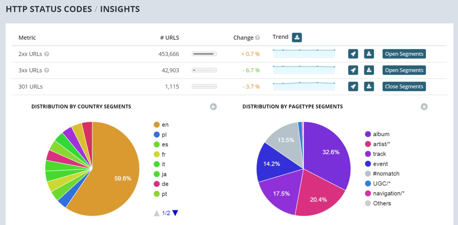 Segments Insights HTTP Botify